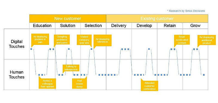 There are multiple digital and human touchpoints in the Buyer's Journey.