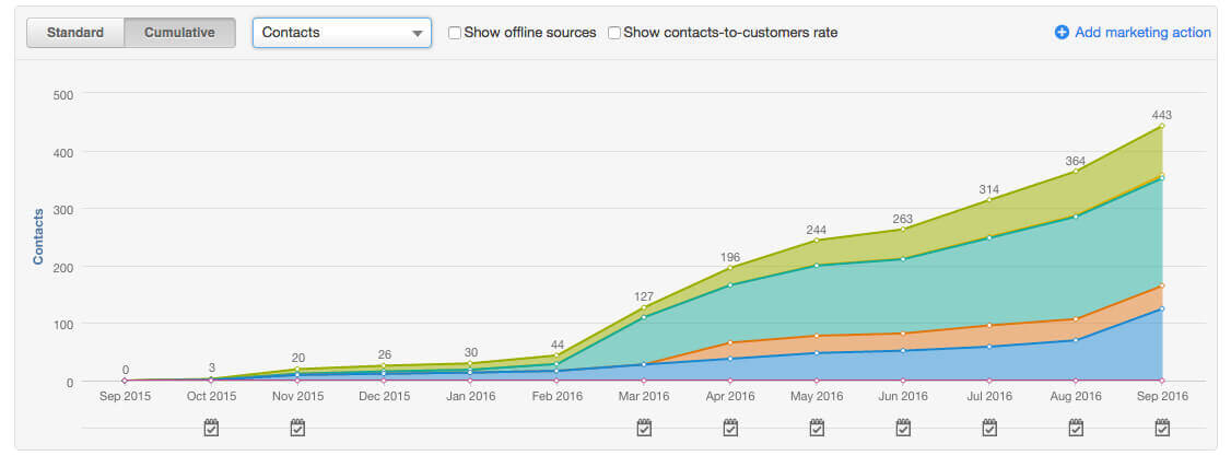 Inbound marketing resulted in an exponential growth in new leads