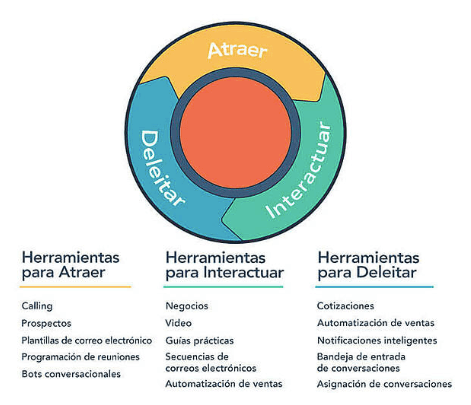 El modelo circular o flywheel del Inbound Marketing