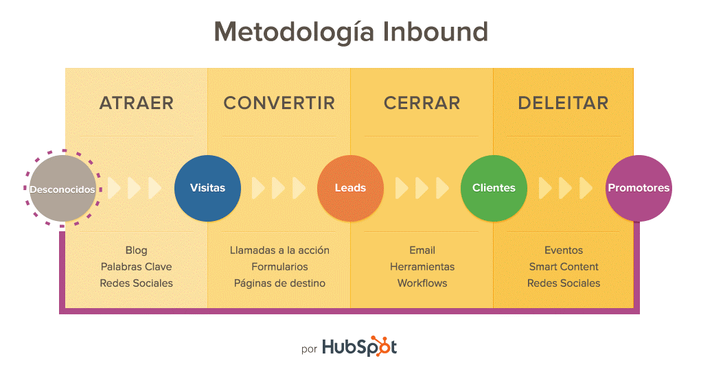 Metodología Inbound Marketing en español