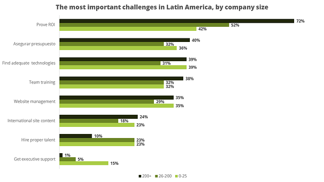 Source: Hubspot Estado de Inbound Latino America 2015
