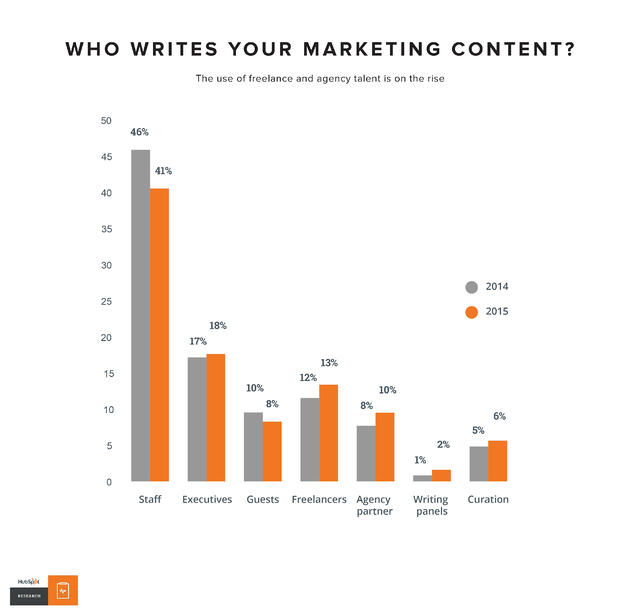 who-writes-marketing-content.jpg