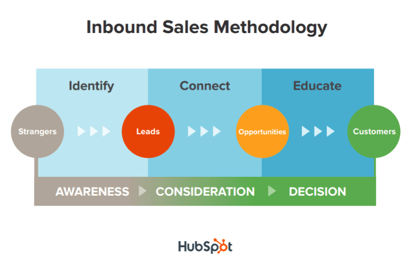 Inbound Sales Methodology HubSpot IDS Agency