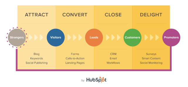 Inbound Marketing methodology HubSpot IDS Agency