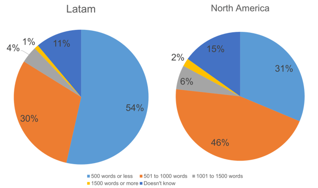 Length of inbound marketing content in Latam