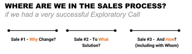 3 types of sales: