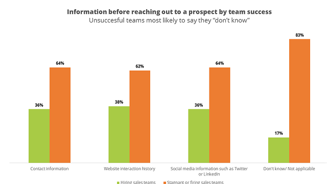 Source: Hubspot State of Inbound Report 2015