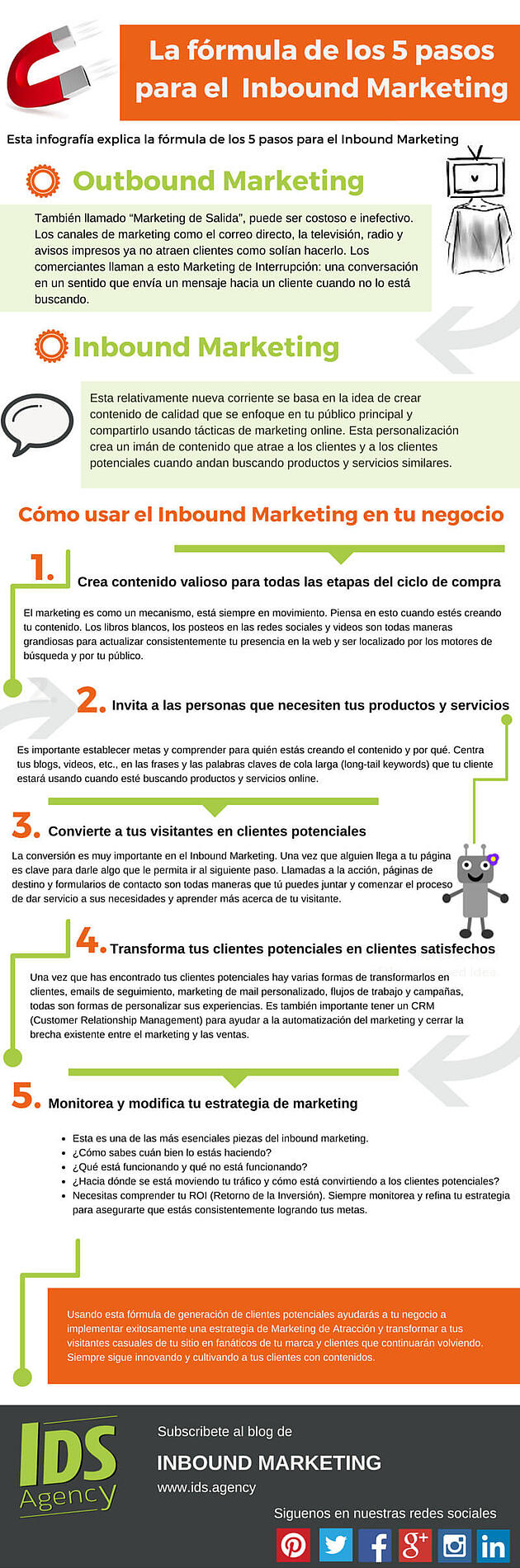 La fórmula de los 5 pasos para el Inbound Marketing