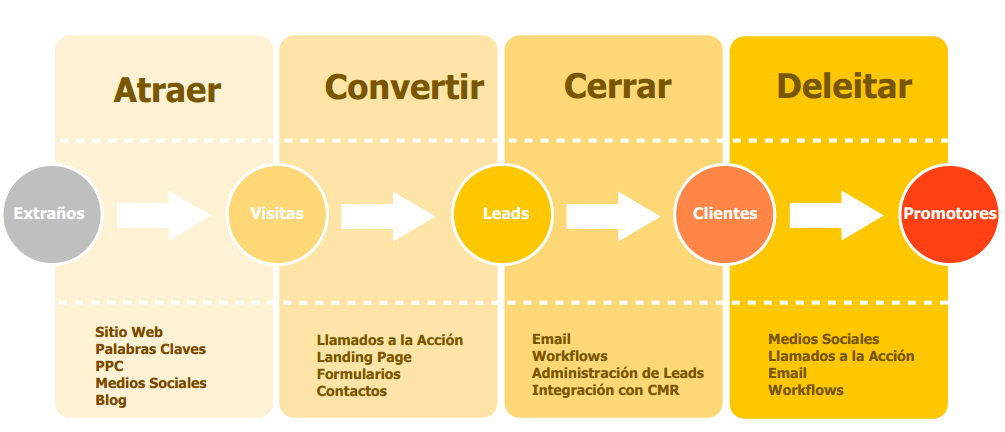 que_es_el_inbound_marketing