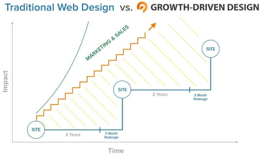 Diseño web tradicional contra Growth Driven Design