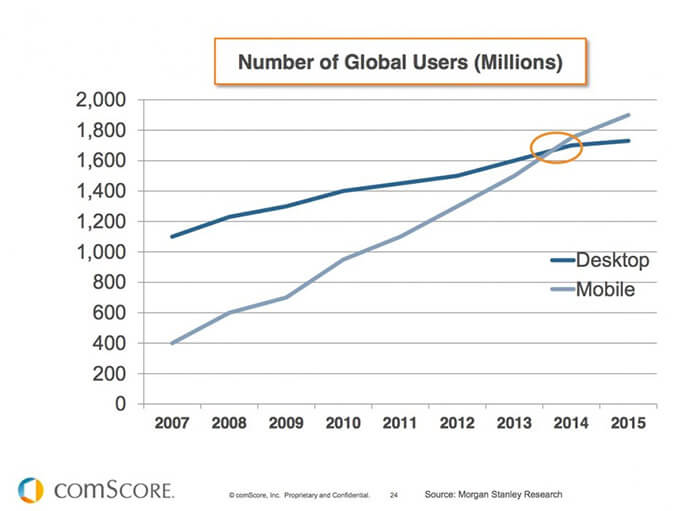 comscore-global-users
