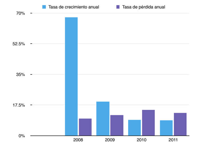email-chart